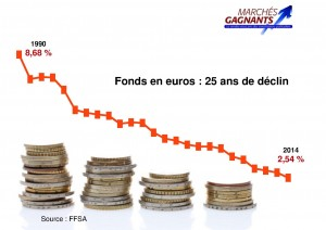taux euros
