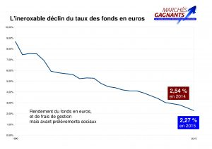 fonds euros 90-16